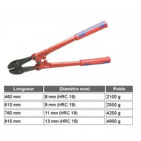 Knipex - Coupe Boulons PREMIUM